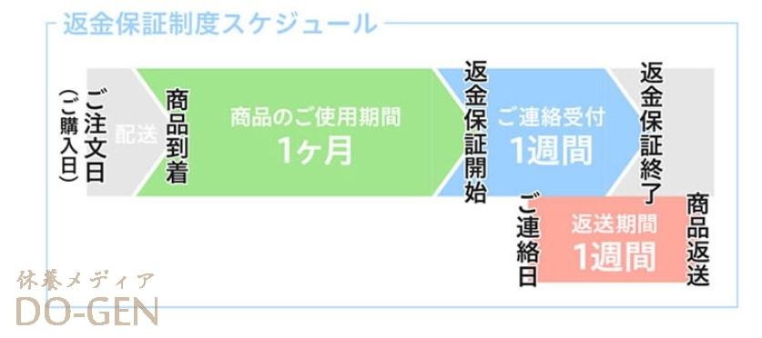YOKONE3 返品 口コミ レビュー