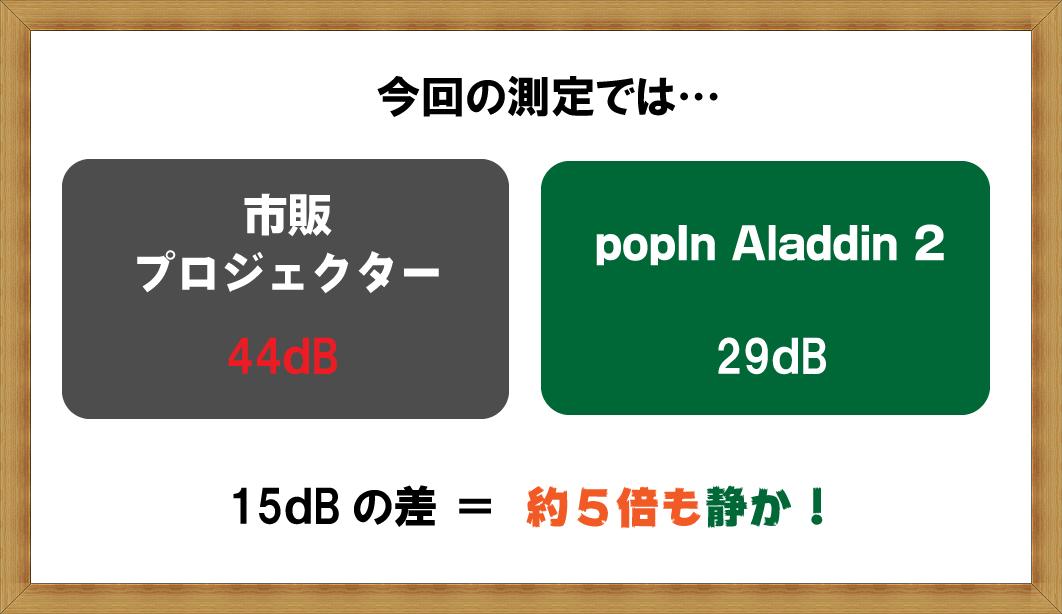 popIn Aladdin(ポップインアラジン)とプロジェクターの静音性の比較
